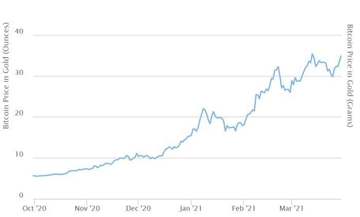 Стоимость Bitcoin: вчера - Civic, сегодня - Tesla, завтра – Lambo Криптовалюта, Прогноз, Биткоины, Цены, Длиннопост, Экономика