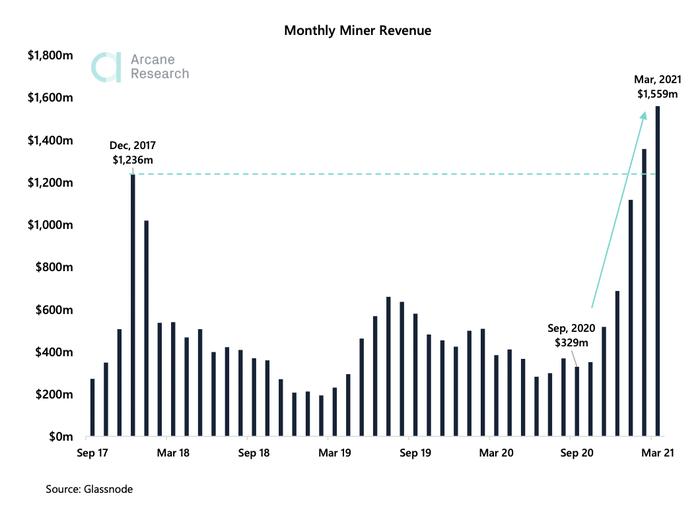 Три метрики, почему Bitcoin обновит максимум Криптовалюта, Биткоины, Майнинг, Аналитика, Прогноз, Длиннопост