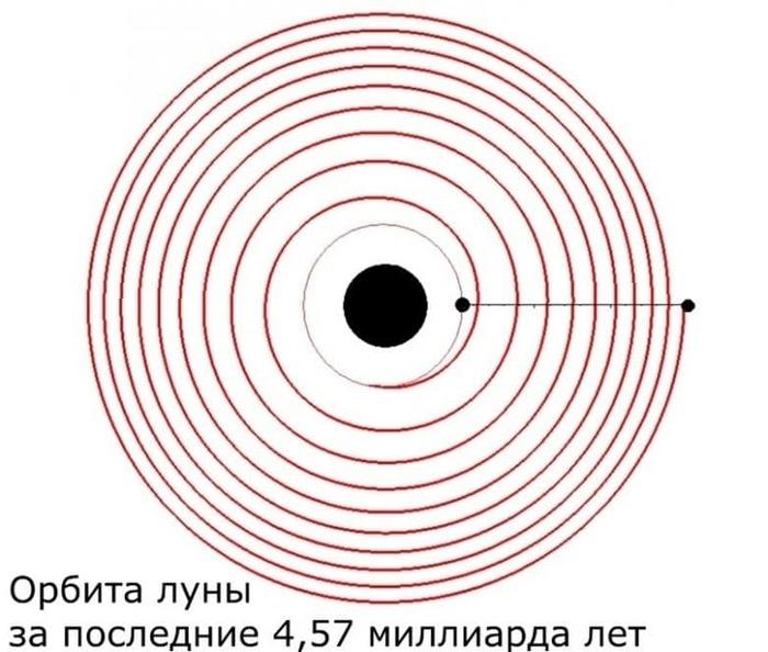 Как Луна удалялась от Земли Космос, Земля, Эволюция, Луна, Орбита