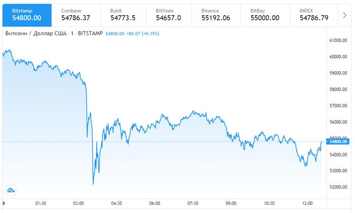 Кровавое воскресенье на рынке криптовалют Криптовалюта, Биткоины