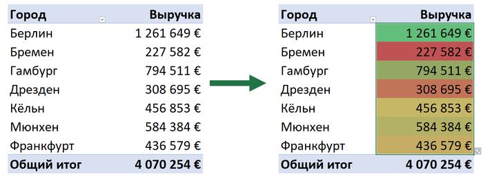 Мгновенное заполнение в Excel. Малоизвестные функции Excel
