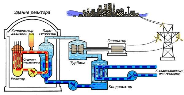 Как устроены атомные электростанции Чернобыль, Атом, АЭС, Чернобыль: Зона отчуждения, Гифка, Длиннопост