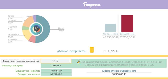 Как контролировать расходы и вести бюджет? Google-таблица, которая поможет вам начать больше сберегать Деньги, Финансы, Бюджет, Накопления, Семейный бюджет, Экономия, Google Таблицы, Длиннопост