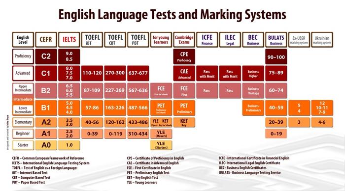 Как я подготовился и хорошо сдал IELTS Английский язык, Изучение языка, Изучаем английский, Экзамен, Ielts, Длиннопост